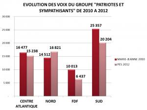 10 EVOLUTIONS DES VOTES PES DE 2010 A 2012