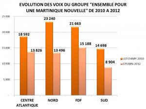 11 EVOLUTIONS DES VOTES EMPUMN DE 2010 A 2012