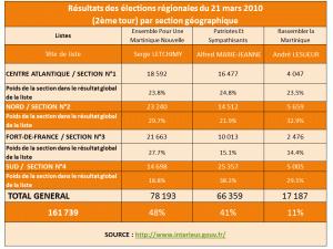 2 RESULTATS REGIONALES 2010