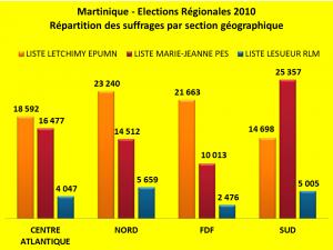 4 REPARTITIONS VOTES 2010 SELON CIRCONSCRIPTIONS GEO CTM