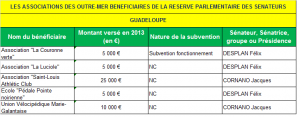 LES ASSOCIATIONS DES OUTRE-MER BENEFICIAIRES DE LA RESERVE PARLEMENTAIRE DES SENATEURS GP