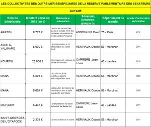 LES COLLECTIVITES DES OUTRE-MER BENEFICIAIRES DE LA RESERVE PARLEMENTAIRE DES SENATEURS GF
