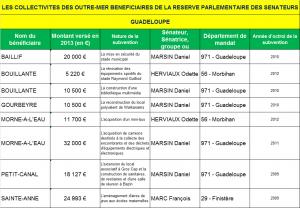 LES COLLECTIVITES DES OUTRE-MER BENEFICIAIRES DE LA RESERVE PARLEMENTAIRE DES SENATEURS GP