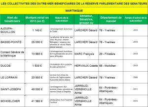 LES COLLECTIVITES DES OUTRE-MER BENEFICIAIRES DE LA RESERVE PARLEMENTAIRE DES SENATEURS MQ