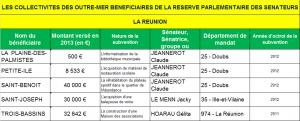 LES COLLECTIVITES DES OUTRE-MER BENEFICIAIRES DE LA RESERVE PARLEMENTAIRE DES SENATEURS RUN