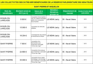 LES COLLECTIVITES DES OUTRE-MER BENEFICIAIRES DE LA RESERVE PARLEMENTAIRE DES SENATEURS SPM