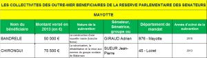 LES COLLECTIVITES DES OUTRE-MER BENEFICIAIRES DE LA RESERVE PARLEMENTAIRE DES SENATEURS YT