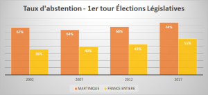 EVOLUTION TAUX ABSTENTION FCE MQ 2002 2017