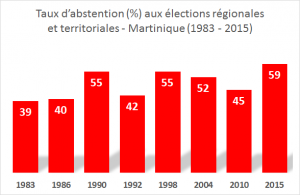 abstention MQ