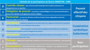 Echelle_de_la_participation Sherry ARNSTEIN3 SITE WEB